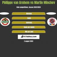Philippe van Arnhem vs Martin Minchev h2h player stats