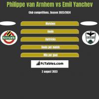 Philippe van Arnhem vs Emil Yanchev h2h player stats