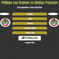Philippe van Arnhem vs Dimitar Proychev h2h player stats