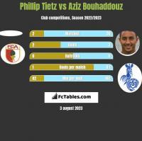 Phillip Tietz vs Aziz Bouhaddouz h2h player stats