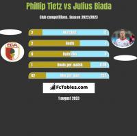 Phillip Tietz vs Julius Biada h2h player stats