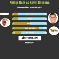 Phillip Tietz vs Kevin Behrens h2h player stats