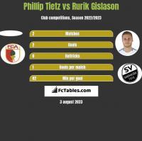 Phillip Tietz vs Rurik Gislason h2h player stats