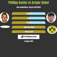 Phillipp Kuehn vs Gregor Kobel h2h player stats