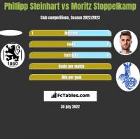 Phillipp Steinhart vs Moritz Stoppelkamp h2h player stats