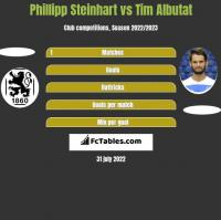 Phillipp Steinhart vs Tim Albutat h2h player stats