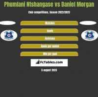 Phumlani Ntshangase vs Daniel Morgan h2h player stats