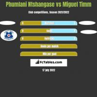 Phumlani Ntshangase vs Miguel Timm h2h player stats