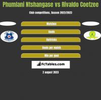 Phumlani Ntshangase vs Rivaldo Coetzee h2h player stats