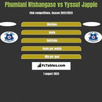 Phumlani Ntshangase vs Yyssuf Jappie h2h player stats