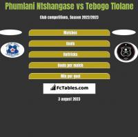 Phumlani Ntshangase vs Tebogo Tlolane h2h player stats