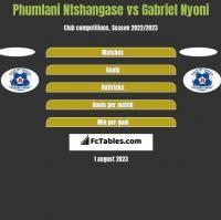 Phumlani Ntshangase vs Gabriel Nyoni h2h player stats