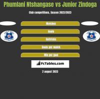 Phumlani Ntshangase vs Junior Zindoga h2h player stats