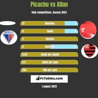 Picachu vs Allan h2h player stats