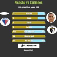 Picachu vs Carlinhos h2h player stats
