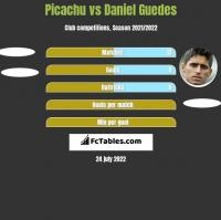 Picachu vs Daniel Guedes h2h player stats