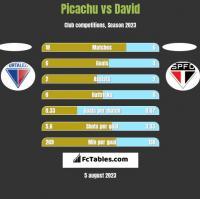 Picachu vs David h2h player stats