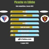 Picachu vs Edinho h2h player stats