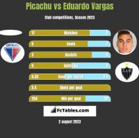 Picachu vs Eduardo Vargas h2h player stats