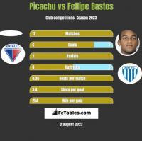 Picachu vs Fellipe Bastos h2h player stats