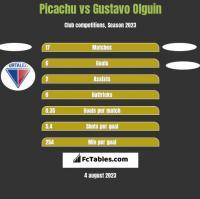 Picachu vs Gustavo Olguin h2h player stats