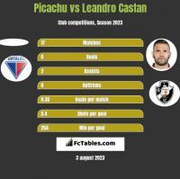 Picachu vs Leandro Castan h2h player stats