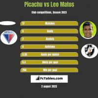 Picachu vs Leo Matos h2h player stats