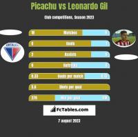 Picachu vs Leonardo Gil h2h player stats