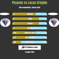 Picachu vs Lucas Crispim h2h player stats