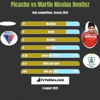 Picachu vs Martin Nicolas Benitez h2h player stats