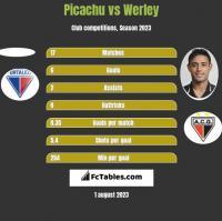 Picachu vs Werley h2h player stats