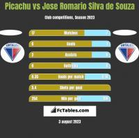 Picachu vs Jose Romario Silva de Souza h2h player stats