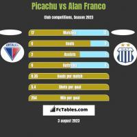 Picachu vs Alan Franco h2h player stats