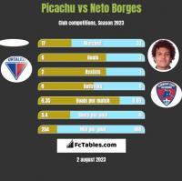 Picachu vs Neto Borges h2h player stats