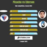 Picachu vs Ederson h2h player stats