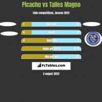 Picachu vs Talles Magno h2h player stats
