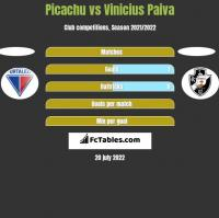 Picachu vs Vinicius Paiva h2h player stats