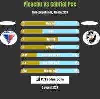 Picachu vs Gabriel Pec h2h player stats