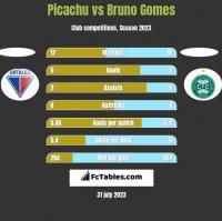 Picachu vs Bruno Gomes h2h player stats