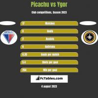 Picachu vs Ygor h2h player stats