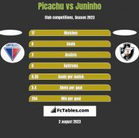 Picachu vs Juninho h2h player stats