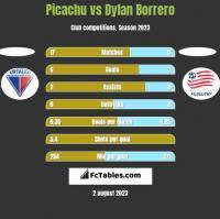Picachu vs Dylan Borrero h2h player stats