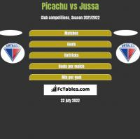 Picachu vs Jussa h2h player stats