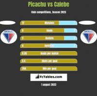 Picachu vs Calebe h2h player stats