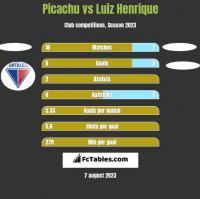 Picachu vs Luiz Henrique h2h player stats