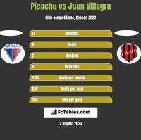 Picachu vs Juan Villagra h2h player stats