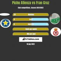 Pichu Atienza vs Fran Cruz h2h player stats