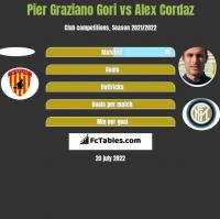 Pier Graziano Gori vs Alex Cordaz h2h player stats