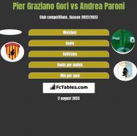 Pier Graziano Gori vs Andrea Paroni h2h player stats