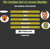 Pier Graziano Gori vs Lorenzo Montipo h2h player stats